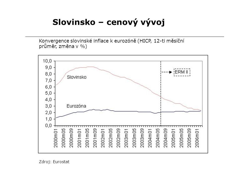 Slovinsko – cenový vývoj Konvergence slovinské inflace k eurozóně (HICP, 12-ti měsíční průměr, změna v %) Zdroj: Eurostat