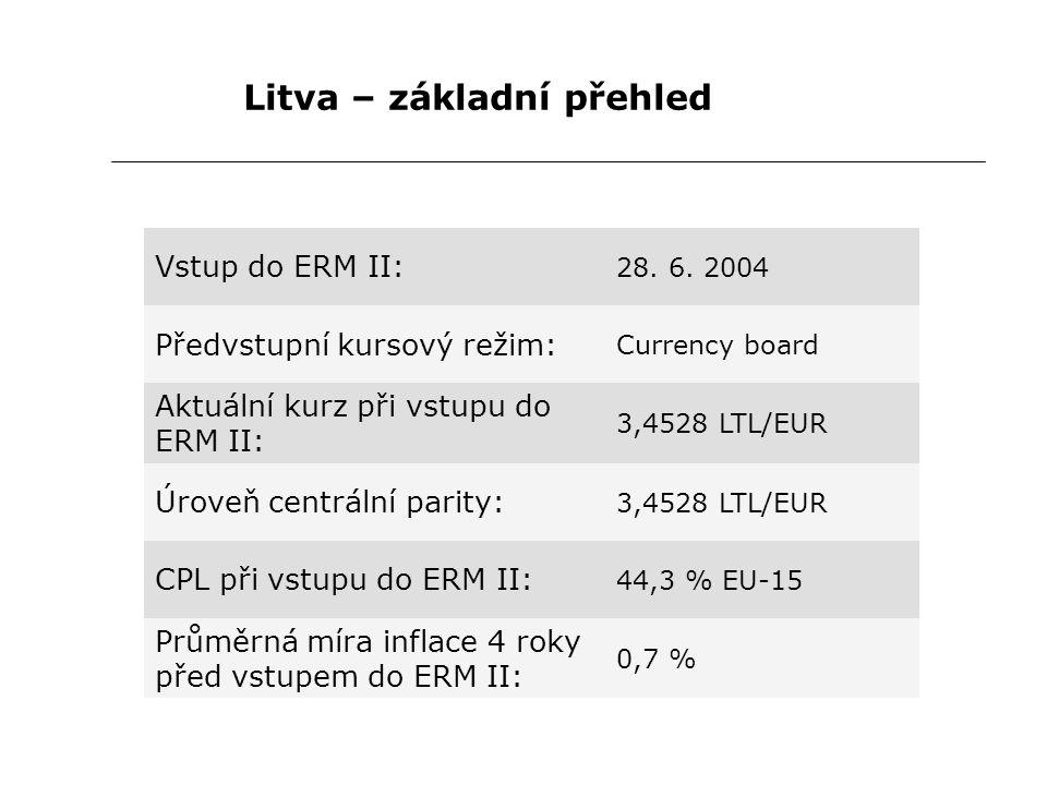 Litva – základní přehled Vstup do ERM II: 28. 6. 2004 Předvstupní kursový režim: Currency board Aktuální kurz při vstupu do ERM II: 3,4528 LTL/EUR Úro