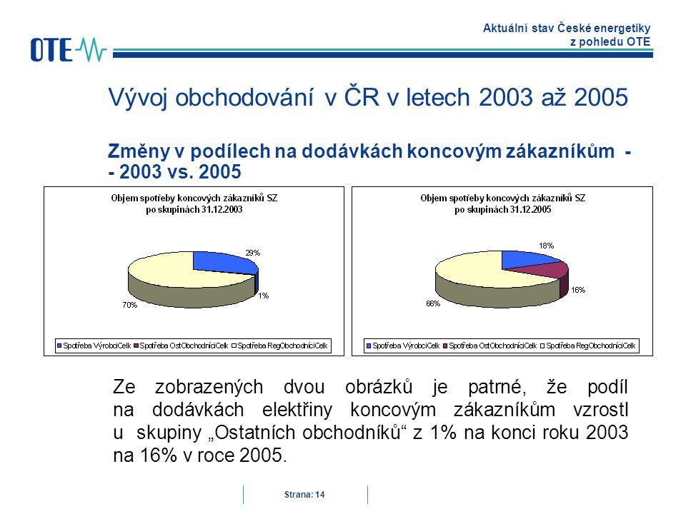 Aktuální stav České energetiky z pohledu OTE Strana: 14 Vývoj obchodování v ČR v letech 2003 až 2005 Změny v podílech na dodávkách koncovým zákazníkům - - 2003 vs.