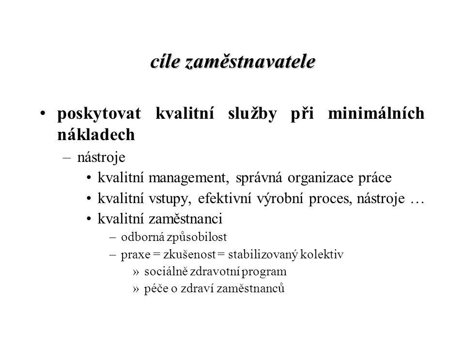 cíle zaměstnavatele poskytovat kvalitní služby při minimálních nákladech –nástroje kvalitní management, správná organizace práce kvalitní vstupy, efek