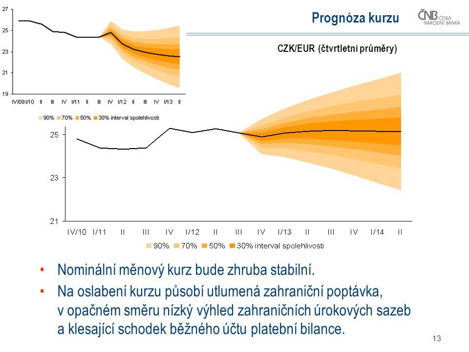 13 Prognóza kurzu Nominální měnový kurz bude zhruba stabilní.