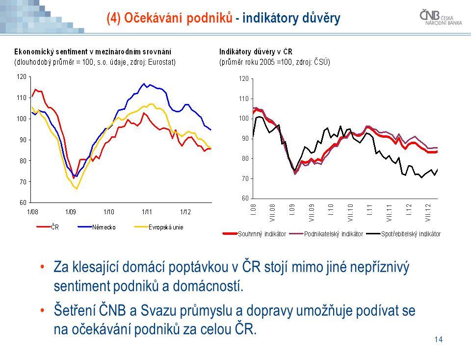 14 (4) Očekávání podniků - indikátory důvěry Za klesající domácí poptávkou v ČR stojí mimo jiné nepříznivý sentiment podniků a domácností.