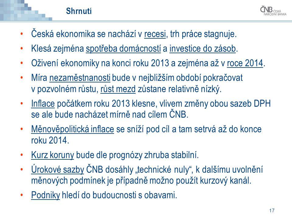 17 Shrnutí Česká ekonomika se nachází v recesi, trh práce stagnuje.