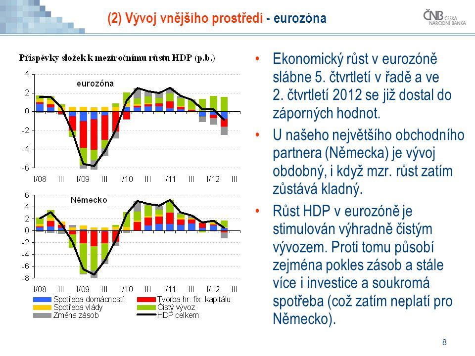 8 (2) Vývoj vnějšího prostředí - eurozóna Ekonomický růst v eurozóně slábne 5.