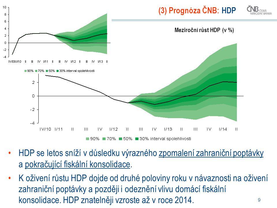 9 (3) Prognóza ČNB: HDP HDP se letos sníží v důsledku výrazného zpomalení zahraniční poptávky a pokračující fiskální konsolidace.