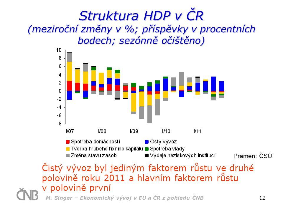 M. Singer – Ekonomický vývoj v EU a ČR z pohledu ČNB 12 Struktura HDP v ČR (meziroční změny v %; příspěvky v procentních bodech; sezónně očištěno) Pra