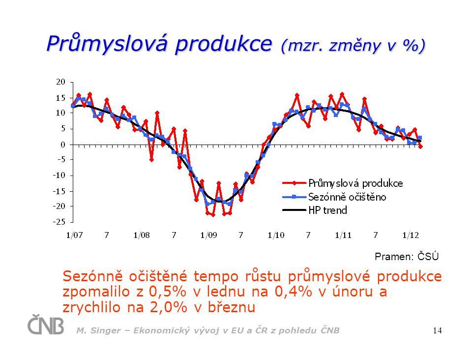 M.Singer – Ekonomický vývoj v EU a ČR z pohledu ČNB 14 Průmyslová produkce (mzr.