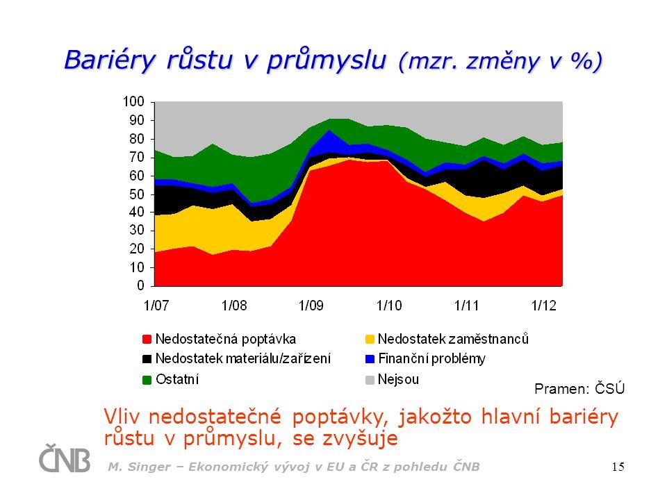 M.Singer – Ekonomický vývoj v EU a ČR z pohledu ČNB 15 Bariéry růstu v průmyslu (mzr.