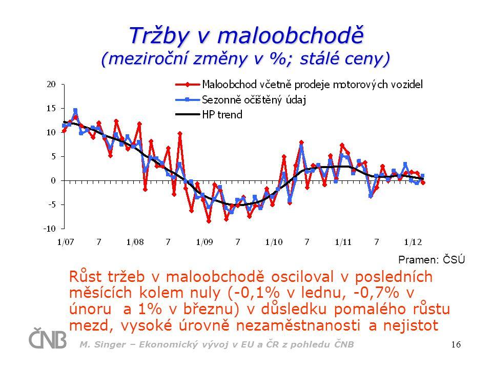 M. Singer – Ekonomický vývoj v EU a ČR z pohledu ČNB 16 Tržby v maloobchodě (meziroční změny v %; stálé ceny) Pramen: ČSÚ Růst tržeb v maloobchodě osc