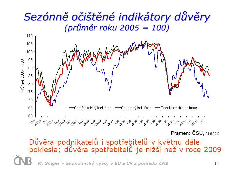 M. Singer – Ekonomický vývoj v EU a ČR z pohledu ČNB 17 Sezónně očištěné indikátory důvěry (průměr roku 2005 = 100) Pramen: ČSÚ, 24.5.2012 Důvěra podn