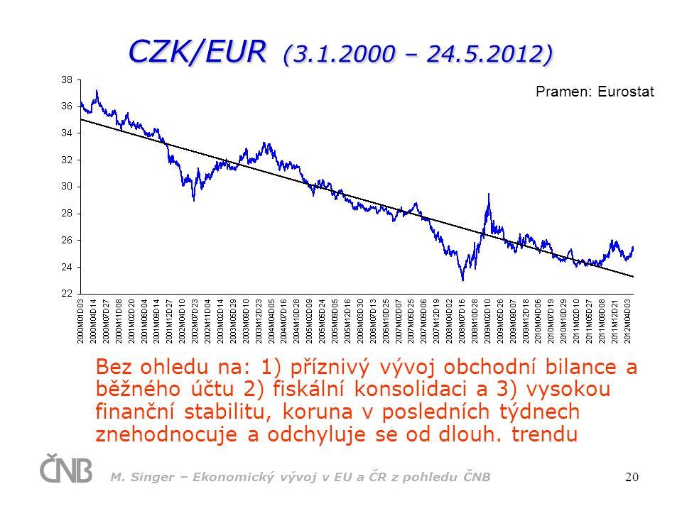 M. Singer – Ekonomický vývoj v EU a ČR z pohledu ČNB 20 CZK/EUR (3.1.2000 – 24.5.2012) Pramen: Eurostat Bez ohledu na: 1) příznivý vývoj obchodní bila