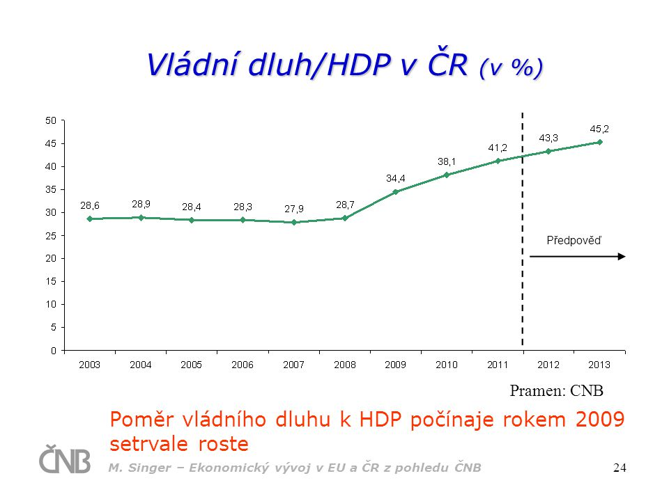 M. Singer – Ekonomický vývoj v EU a ČR z pohledu ČNB 24 Vládní dluh/HDP v ČR (v %) Poměr vládního dluhu k HDP počínaje rokem 2009 setrvale roste Prame