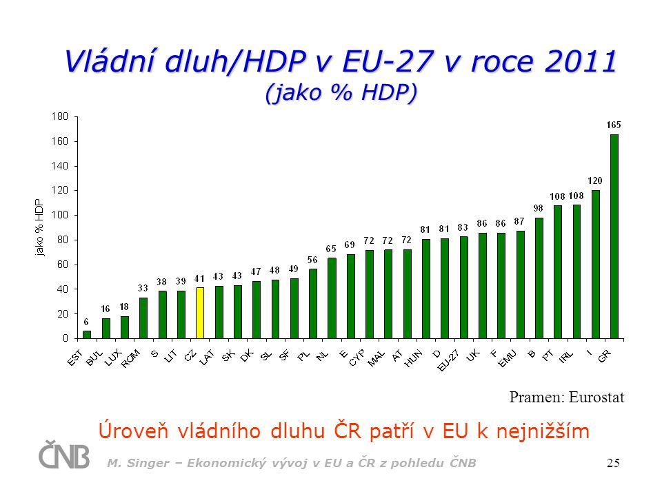 M. Singer – Ekonomický vývoj v EU a ČR z pohledu ČNB 25 Vládní dluh/HDP v EU-27 v roce 2011 (jako % HDP) Úroveň vládního dluhu ČR patří v EU k nejnižš