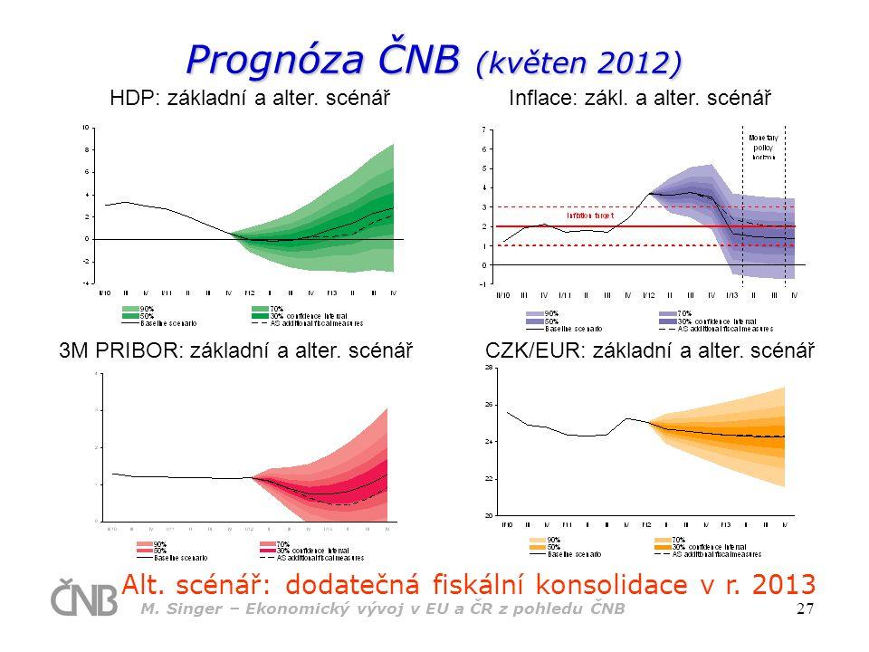 M.Singer – Ekonomický vývoj v EU a ČR z pohledu ČNB 27 Prognóza ČNB (květen 2012) Alt.