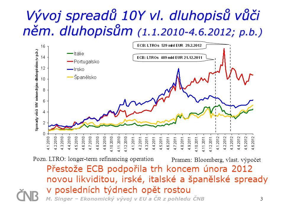 M.Singer – Ekonomický vývoj v EU a ČR z pohledu ČNB 3 Vývoj spreadů 10Y vl.
