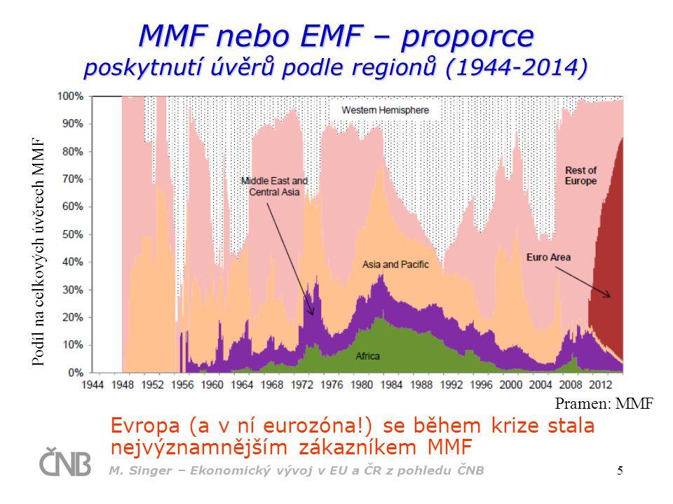 M. Singer – Ekonomický vývoj v EU a ČR z pohledu ČNB 5 MMF nebo EMF – proporce poskytnutí úvěrů podle regionů (1944-2014) Pramen: MMF Podíl na celkový
