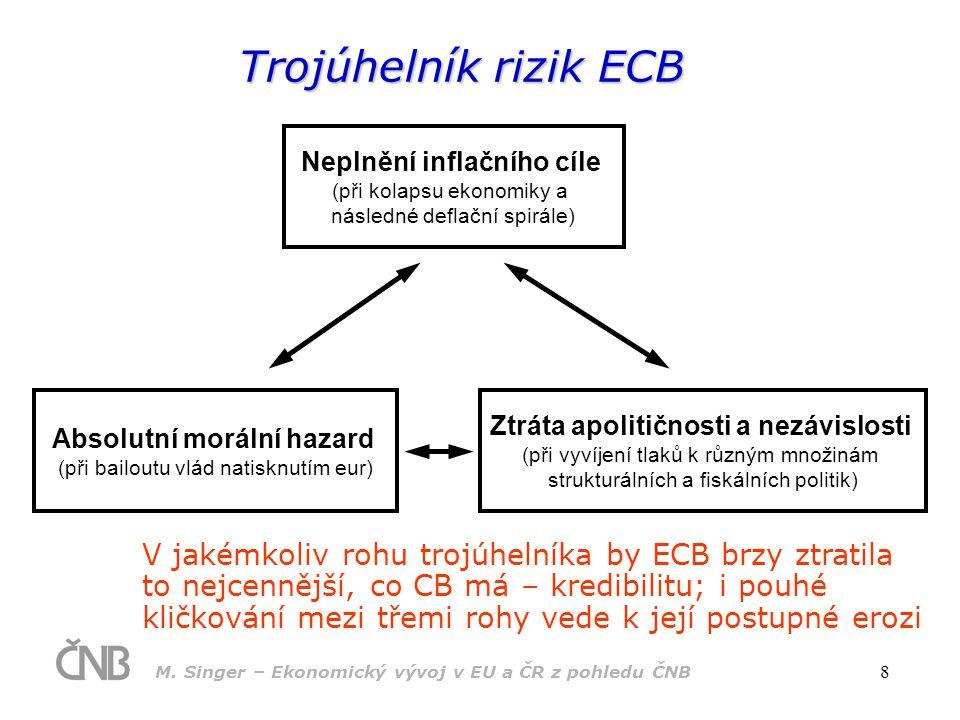 M. Singer – Ekonomický vývoj v EU a ČR z pohledu ČNB 8 Neplnění inflačního cíle (při kolapsu ekonomiky a následné deflační spirále) Absolutní morální