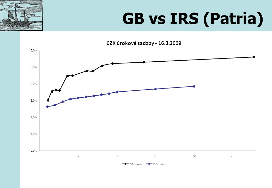 GB vs IRS (Patria)