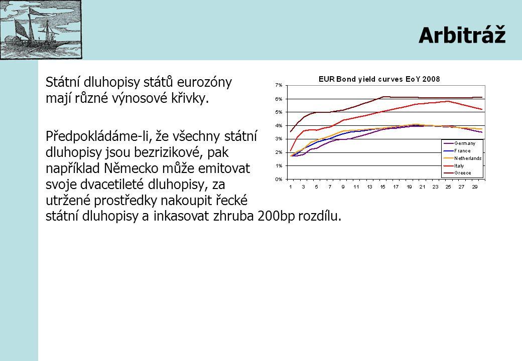 Arbitráž Státní dluhopisy států eurozóny mají různé výnosové křivky. Předpokládáme-li, že všechny státní dluhopisy jsou bezrizikové, pak například Něm