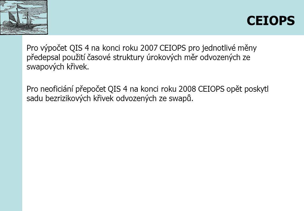 CEIOPS Pro výpočet QIS 4 na konci roku 2007 CEIOPS pro jednotlivé měny předepsal použití časové struktury úrokových měr odvozených ze swapových křivek