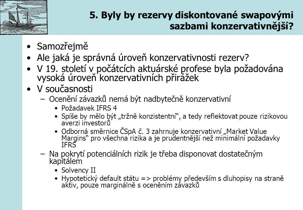 5. Byly by rezervy diskontované swapovými sazbami konzervativnější? Samozřejmě Ale jaká je správná úroveň konzervativnosti rezerv? V 19. století v poč