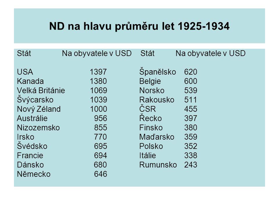 ND na hlavu průměru let 1925-1934 Stát Na obyvatele v USD USA 1397 Španělsko620 Kanada 1380 Belgie600 Velká Británie 1069 Norsko539 Švýcarsko 1039 Rak
