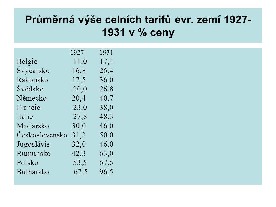 Průměrná výše celních tarifů evr. zemí 1927- 1931 v % ceny 19271931 Belgie 11,017,4 Švýcarsko16,826,4 Rakousko17,536,0 Švédsko 20,026,8 Německo20,440,