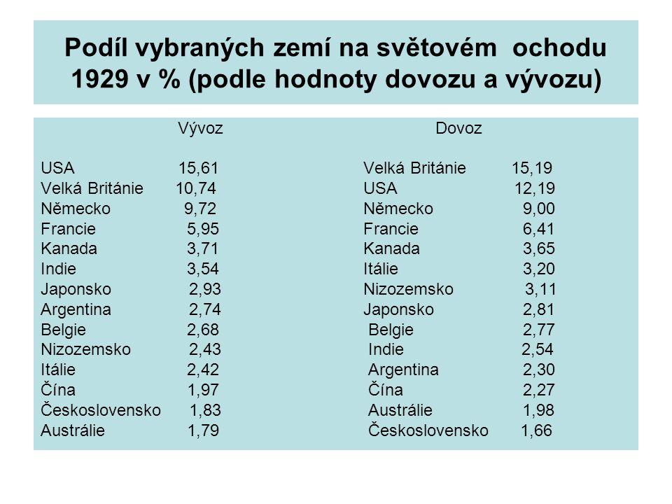 Podíl vybraných zemí na světovém ochodu 1929 v % (podle hodnoty dovozu a vývozu) Vývoz Dovoz USA 15,61 Velká Británie15,19 Velká Británie10,74 USA 12,