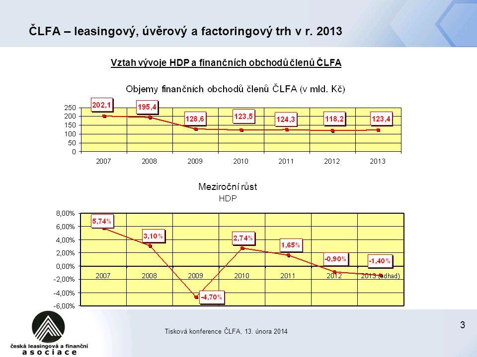3 ČLFA – leasingový, úvěrový a factoringový trh v r.