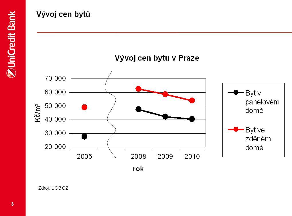 4 Vývoj počtu prodaných bytů v Praze 2008 - 3409 bytů, 2009 - 1941 bytů, 2010 – 2691 bytů, Odhad 2011 3000 prodaných bytů tj.