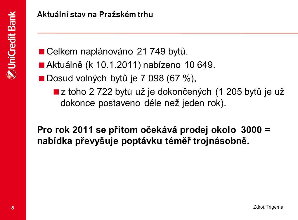 5 Aktuální stav na Pražském trhu  Celkem naplánováno 21 749 bytů.