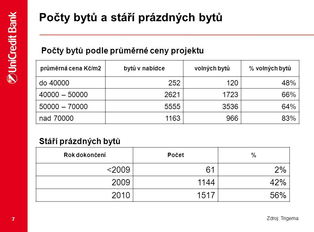 7 Počty bytů a stáří prázdných bytů průměrná cena Kč/m2bytů v nabídcevolných bytů% volných bytů do 4000025212048% 40000 – 500002621172366% 50000 – 700005555353664% nad 70000116396683% Stáří prázdných bytů Rok dokončeníPočet% <2009612% 2009114442% 2010151756% Počty bytů podle průměrné ceny projektu Zdroj: Trigema