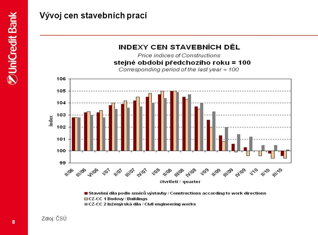 9 Demografický vývoj Zdroj: ČSÚ