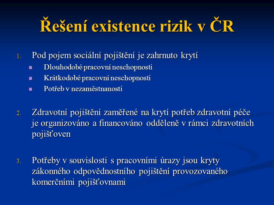 Řešení existence rizik v ČR 1. Pod pojem sociální pojištění je zahrnuto krytí Dlouhodobé pracovní neschopnosti Dlouhodobé pracovní neschopnosti Krátko