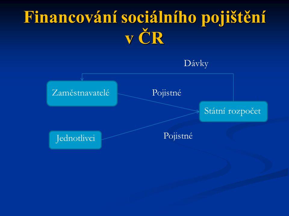 Financování sociálního pojištění v ČR Zaměstnavatelé Jednotlivci Státní rozpočet Pojistné Dávky
