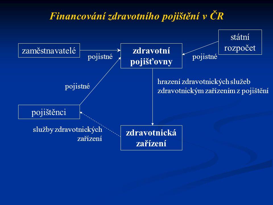 Financování zdravotního pojištění v ČR zaměstnavatelé pojištěnci zdravotní pojišťovny zdravotnická zařízení státní rozpočet pojistné hrazení zdravotni