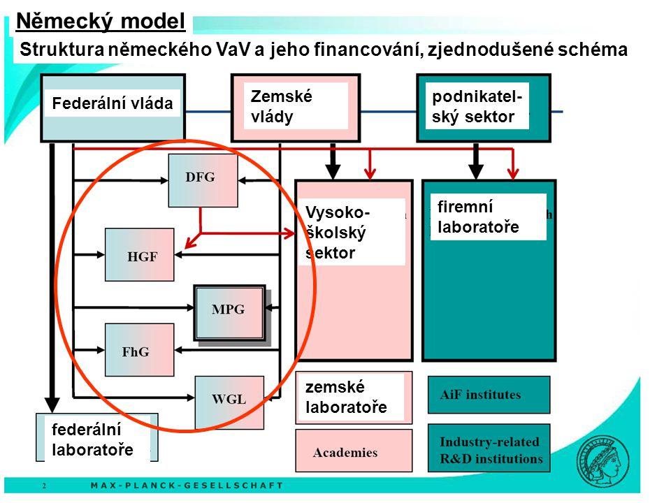 Federální vláda Zemské vlády podnikatel- ský sektor Vysoko- školský sektor firemní laboratoře zemské laboratoře federální laboratoře Struktura německé