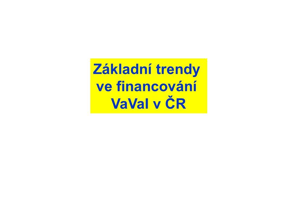 Základní trendy ve financování VaVaI v ČR