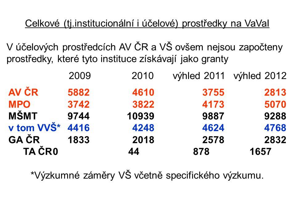 Celkové (tj.institucionální i účelové) prostředky na VaVaI V účelových prostředcích AV ČR a VŠ ovšem nejsou započteny prostředky, které tyto instituce