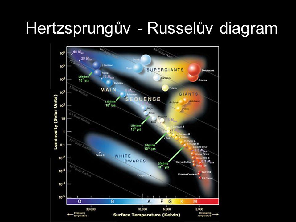 Hertzsprungův - Russelův diagram