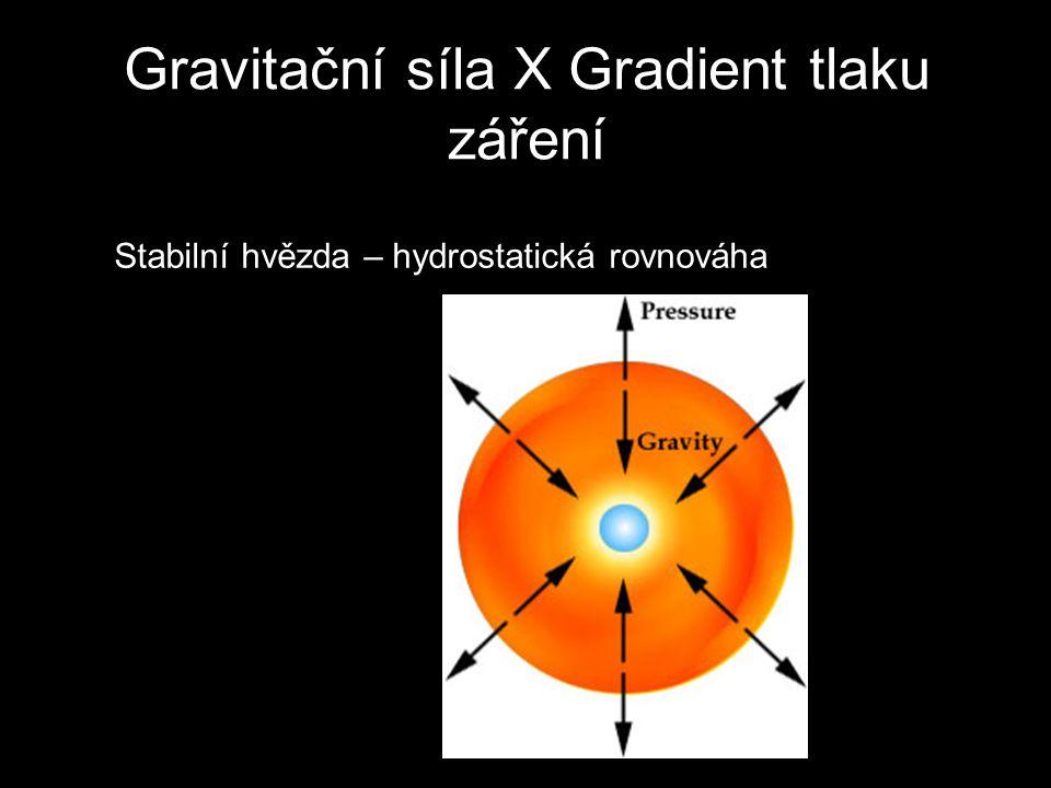 Gravitační síla X Gradient tlaku záření Stabilní hvězda – hydrostatická rovnováha