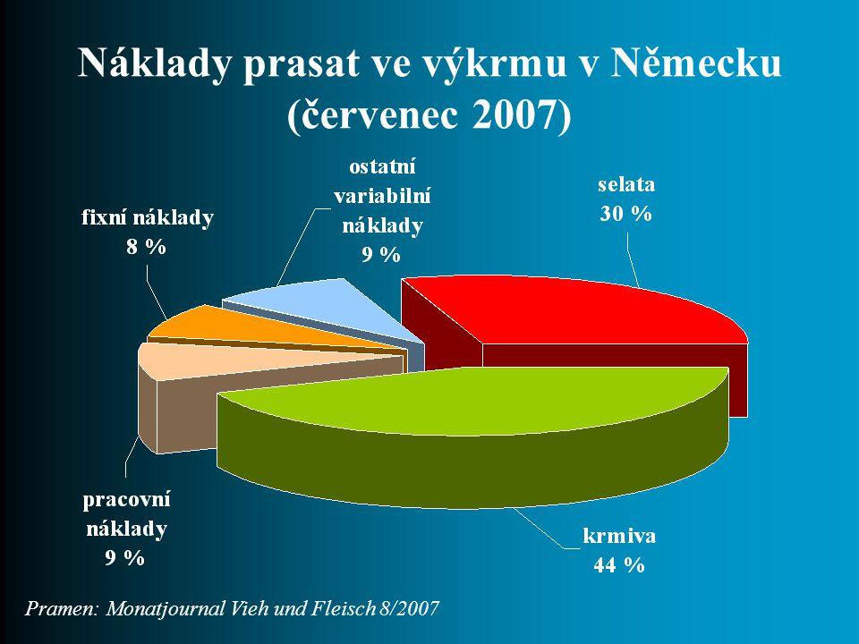 Náklady prasat ve výkrmu v Německu (červenec 2007) Pramen: Monatjournal Vieh und Fleisch 8/2007