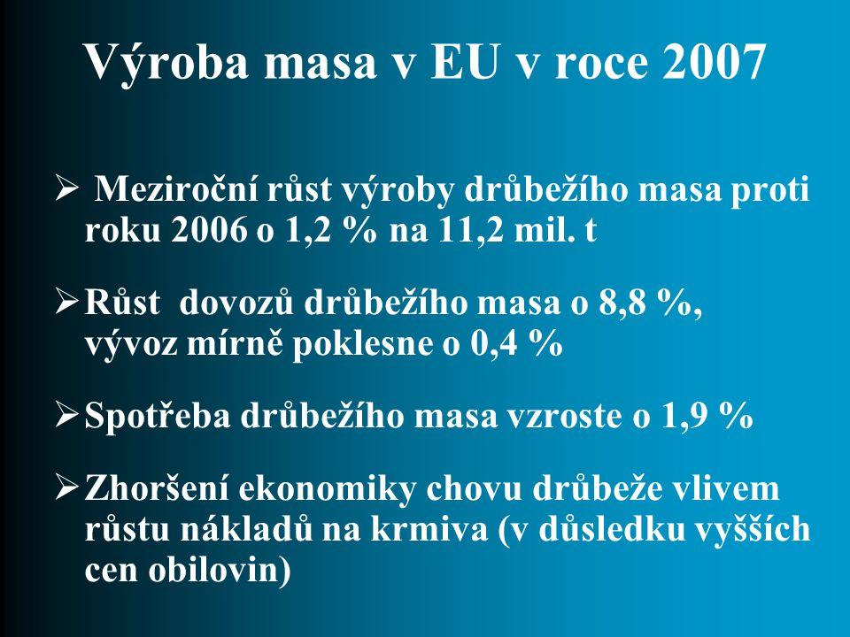 Výroba masa v EU v roce 2007  Meziroční růst výroby drůbežího masa proti roku 2006 o 1,2 % na 11,2 mil.