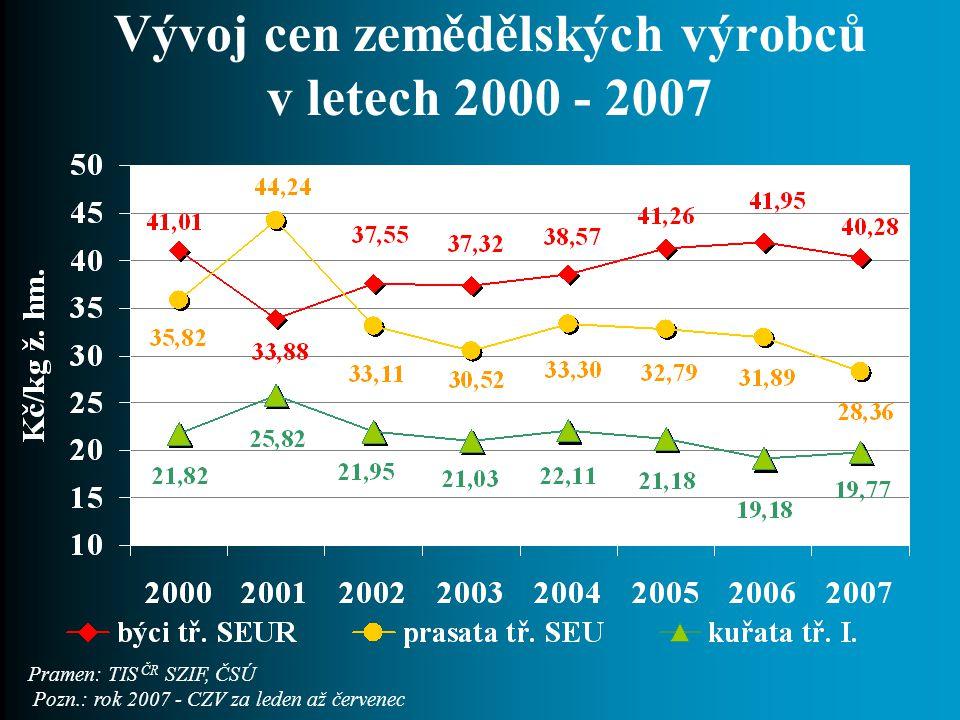 Vývoj cen zemědělských výrobců v letech 2000 - 2007 Pramen: TIS ČR SZIF, ČSÚ Pozn.: rok 2007 - CZV za leden až červenec