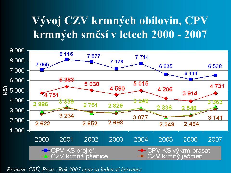Vývoj CZV krmných obilovin, CPV krmných směsí v letech 2000 - 2007 Pramen: ČSÚ, Pozn.: Rok 2007 ceny za leden až červenec