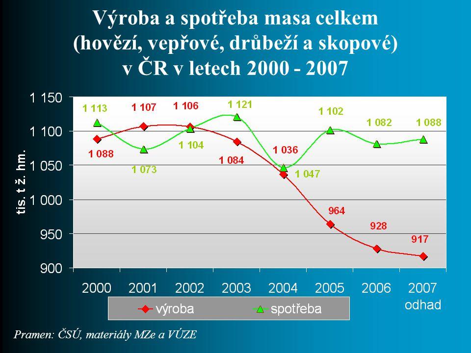 Výroba a spotřeba masa celkem (hovězí, vepřové, drůbeží a skopové) v ČR v letech 2000 - 2007 Pramen: ČSÚ, materiály MZe a VÚZE