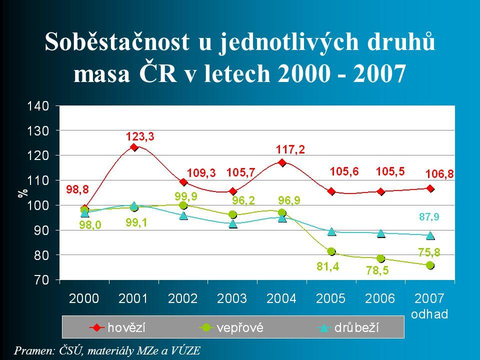 Soběstačnost u jednotlivých druhů masa ČR v letech 2000 - 2007 Pramen: ČSÚ, materiály MZe a VÚZE