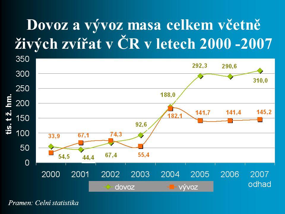 Dovoz a vývoz masa celkem včetně živých zvířat v ČR v letech 2000 -2007 Pramen: Celní statistika