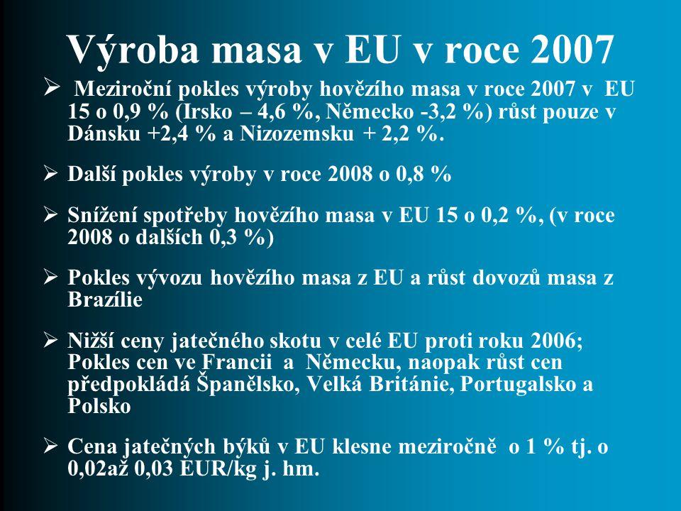 Výroba masa v EU v roce 2007  Meziroční pokles výroby hovězího masa v roce 2007 v EU 15 o 0,9 % (Irsko – 4,6 %, Německo -3,2 %) růst pouze v Dánsku +2,4 % a Nizozemsku + 2,2 %.