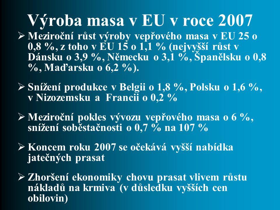 Výroba masa v EU v roce 2007  Meziroční růst výroby vepřového masa v EU 25 o 0,8 %, z toho v EU 15 o 1,1 % (nejvyšší růst v Dánsku o 3,9 %, Německu o 3,1 %, Španělsku o 0,8 %, Maďarsku o 6,2 %).